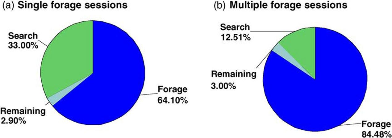 Forage pie charts